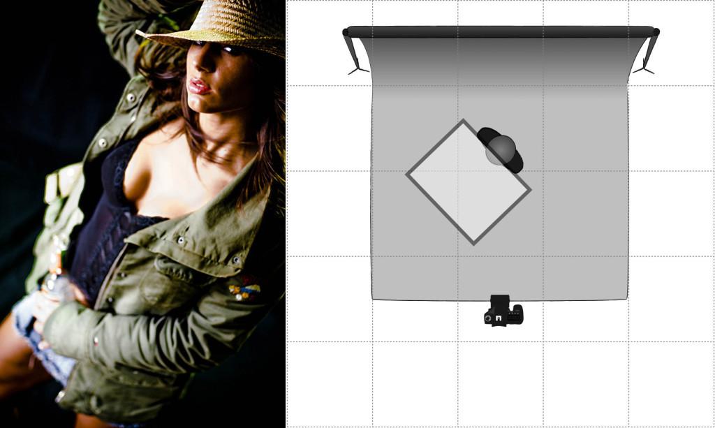 Von oberhalb des Gesichtes scheint hier eine einzige Softbox (durch Transparenz angedeutet) auf das Modell.