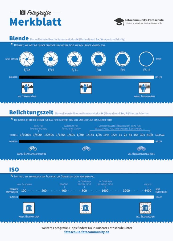 Fotografie-Merkblatt zu Blende, Belichtungszeit und ISO