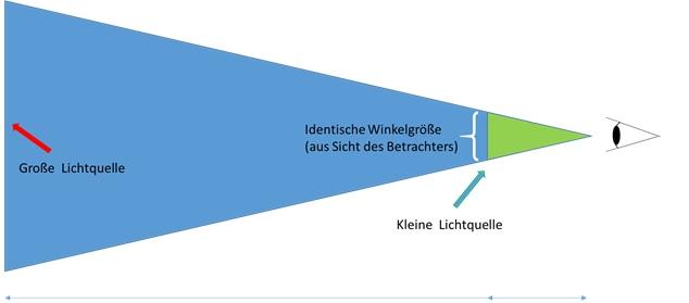 Zusammenhang zwischen Entfernung und Größe der Lichtquelle (= Winkelgröße)