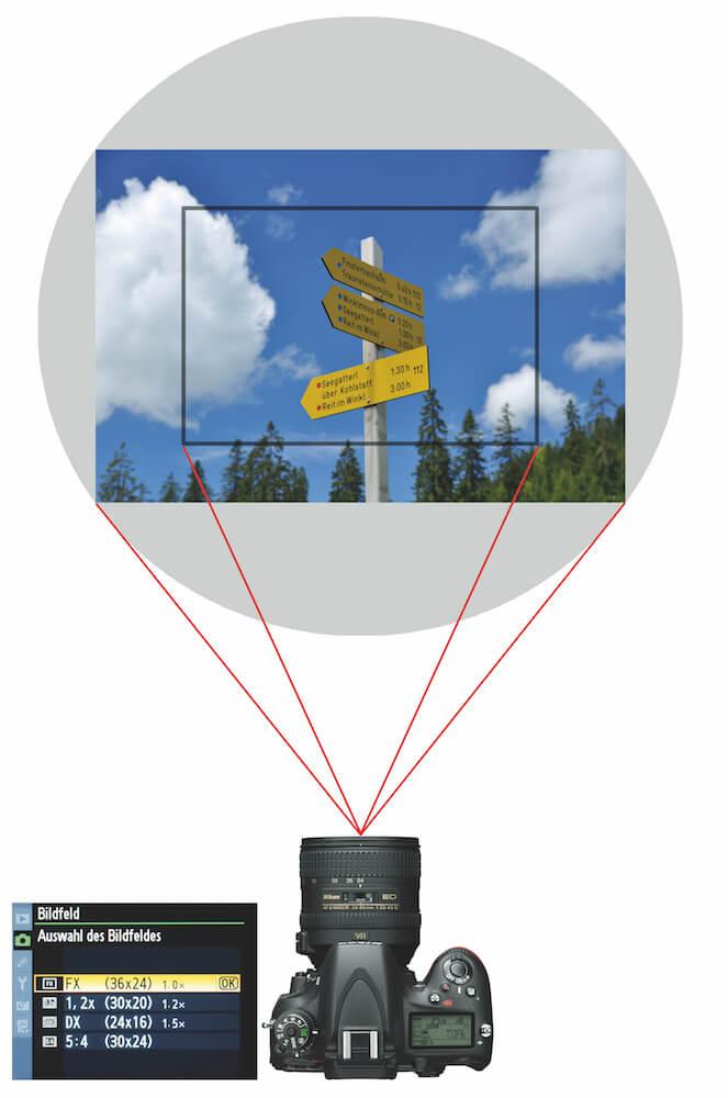 Brennweite Kamera: Bildkreis