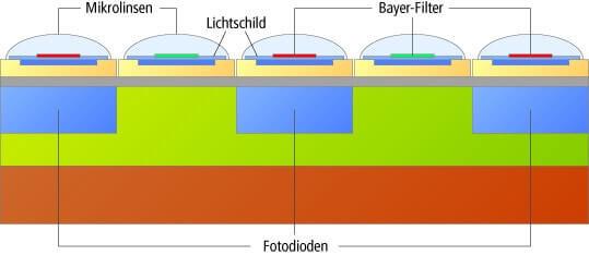 Aufbau einer einzelnen Fotodiode