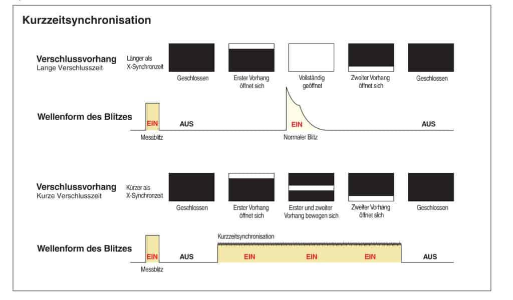 Erklärung Kurzzeitsynchronisation als Grafik