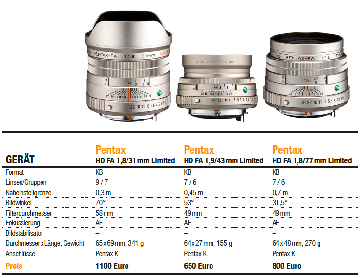 Pentax Festbrennweiten Limited