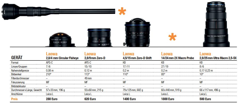 Laowa-Objektive - nun auch mit L-Bajonett