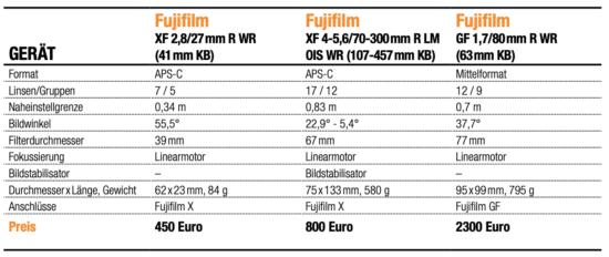 Vergleich Fujifilm XF 2,8/27mm, XF 4-5,6/70-300mm und GF 1,7/80mm