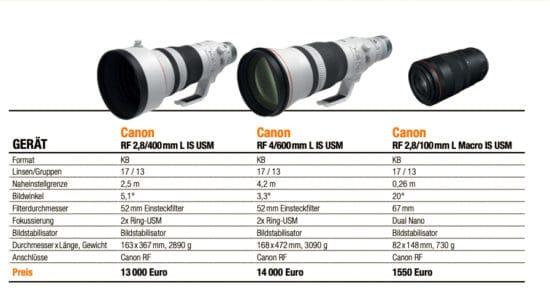 Die verschiedenen Objektive von Canon im Vergleich