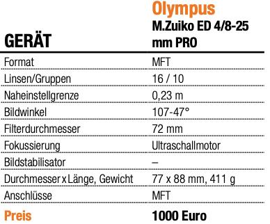 Olympus M. Zuiko ED 4/8-25 mm PRO